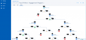 Top of mind engagement program report