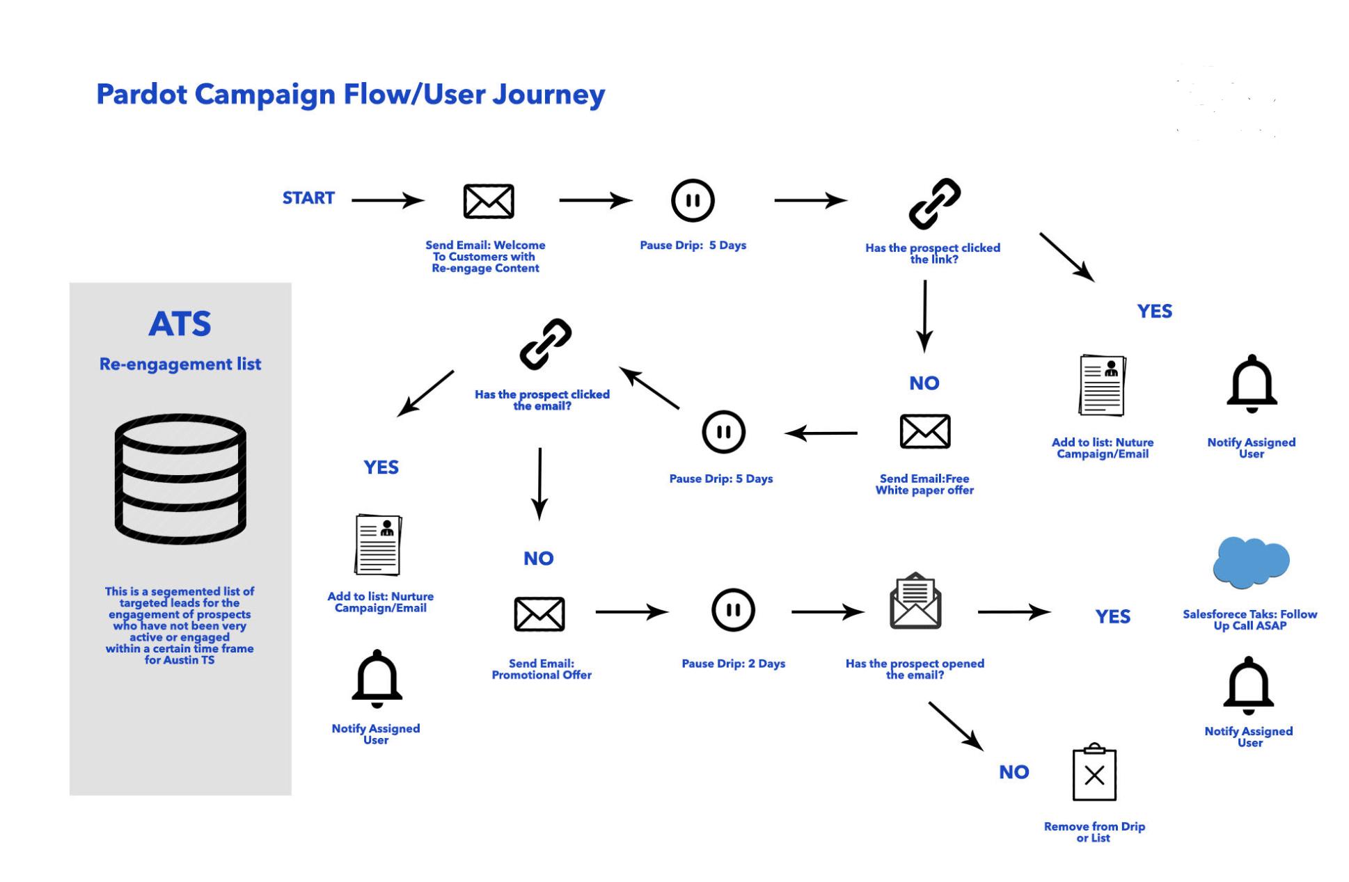 Pardot Workflow Design - ATS